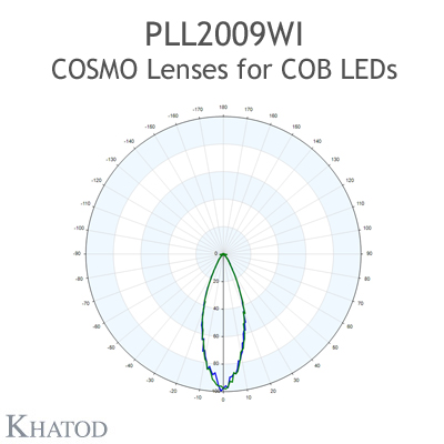 PLL2009WI 用于COB LED的COSMO透镜 - 69.86Mm 直径 - 14.43mm 高度 -宽光束 - 35° FWHM
