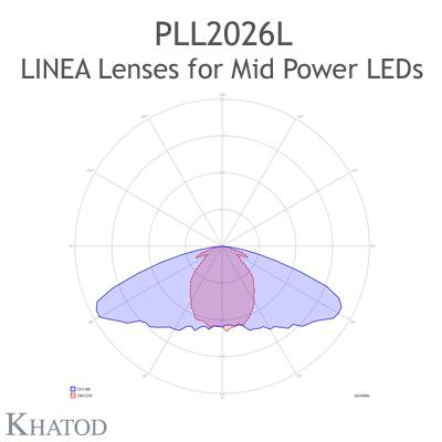 PLL2026L Linea Lenses - Asymmetrical Beam - 90° x 150° FWHM