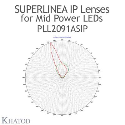 PLL2091ASIP SuperLinea Lenses - Asymmetric Beam - 20° FWHM @ Max Candela 20°