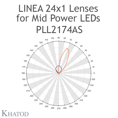 PLL2174AS Lenti Linea 24x1 - 20° FWHM Fascio Asimmetrico @ Candela Max 20°