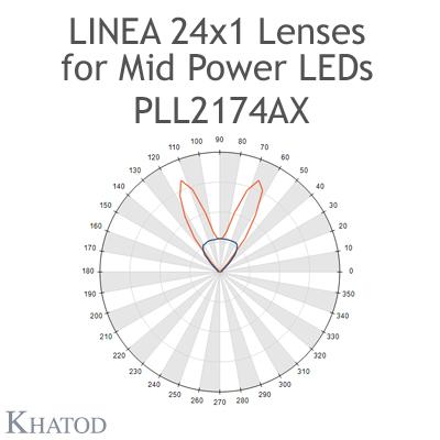 PLL2174AX Lenti Linea 24x1 - ±25° FWHM Fascio Doppio Asimmetrico @ Candela Max ±25°