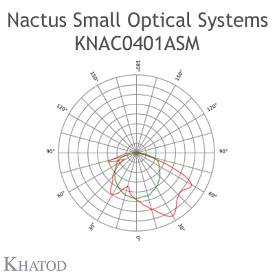 Nactus SMALL Optical System with 4 Lenses - Module dimensions: 50,00mm x 50,00mm - Lens pitch: 25,40 mm - Asymmetric
