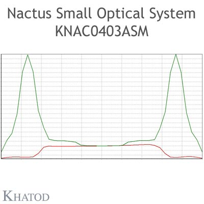 Nactus SMALL Optical System with 4 Lenses - Module dimensions: 50,00mm x 50,00mm - Lens pitch: 25,40 mm - IESNA TYPE I