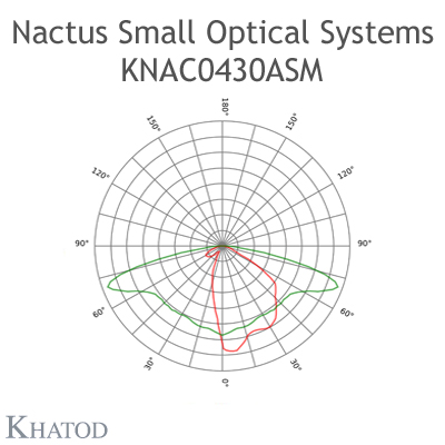 Nactus SMALL Optical System with 4 Lenses - Module dimensions: 50,00mm x 50,00mm - Lens pitch: 25,40 mm - IESNA TYPE II / IESNA TYPE III