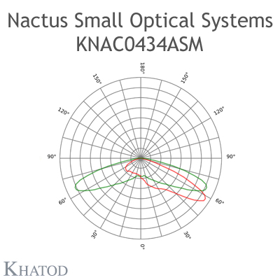 Nactus SMALL Optical System with 4 Lenses - Module dimensions: 50,00mm x 50,00mm - Lens pitch: 25,40 mm - Type IV for Tunnel Entrance