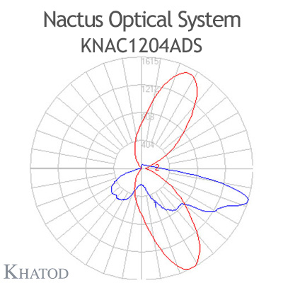 Nactus Optical System with 12 Lenses - Module dimensions: 178,0mm x 81,28mm (the DS version does not hold the pocket on one side for the cable entrance, the sides are flat) - IESNA Type IV
