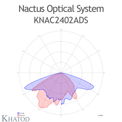 Nactus Optical System with 24 Lenses - Module dimensions: 178,0mm x 137,16mm (the DS version does not hold the pocket on one side for the cable entrance, the sides are flat) - IESNA Type III
