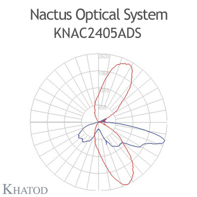 Nactus Optical System with 24 Lenses - Module dimensions: 178,0mm x 137,16mm (the DS version does not hold the pocket on one side for the cable entrance, the sides are flat) - IESNA Type IV