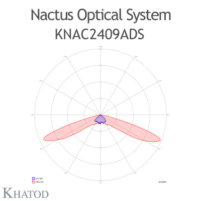 Nactus Optical System with 24 Lenses - Module dimensions: 178,0mm x 137,16mm (the DS version does not hold the pocket on one side for the cable entrance, the sides are flat) - IESNA Type I