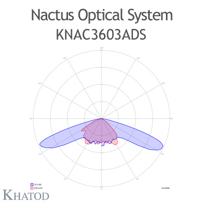 Nactus Optical System with 36 Lenses - Module dimensions: 178,00mm x 193,04mm (the DS version does not hold the pocket on one side for the cable entrance, the sides are flat) - IESNA Type III