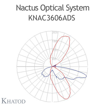 Nactus Optical System with 36 Lenses - Module dimensions: 178,00mm x 193,04mm (the DS version does not hold the pocket on one side for the cable entrance, the sides are flat) - IESNA Type IV