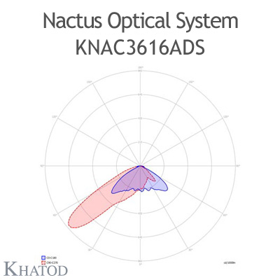 Nactus Optical System with 36 Lenses - Module dimensions: 178,00mm x 193,04mm (the DS version does not hold the pocket on one side for the cable entrance, the sides are flat)
