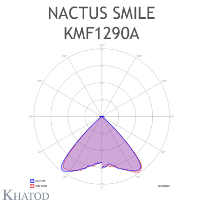 NACTUS SMILE Round Optical Systems - 110,00mm diameter - 6,00mm height - 90° Symmetrical