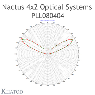 Nactus 4x2 Optical System with 8 Lenses - Module dimensions: 118,80mm x 71,40mm side - Lens pitch: 25,40 mm - Type V - 120° FWHM