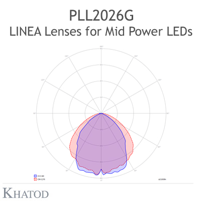 Lenses for Mid Power LEDs - Module dimensions: 285.90mm x 61.00mm side, 8.03mm height - 90° FWHM Ultra Wide Beam