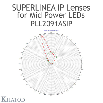 Lenses for Mid Power LEDs - Module dimensions: 334.87mm x 59.86mm side, 12.31mm height - 20° FWHM @ Max Candela 20°Asymmetric Beam
