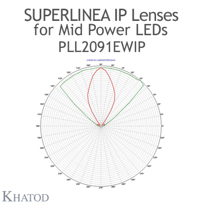 Lenses for Mid Power LEDs - Module dimensions: 334.87mm x 59.86mm side, 11.16mm height - 60° FWHM Extra Wide Beam