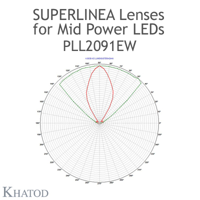 Lenses for Mid Power LEDs - Module dimensions: 283.65mm x 39.90mm side, 11.31mm height - 60° FWHM Extra Wide Beam