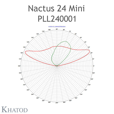 Nactus 24 MINI Optical System with 24 Lenses - Module dimensions: 173.00mm x 71.40mm side, 7.80mm height - IESNA TYPE II MEDIUM CUT OFF