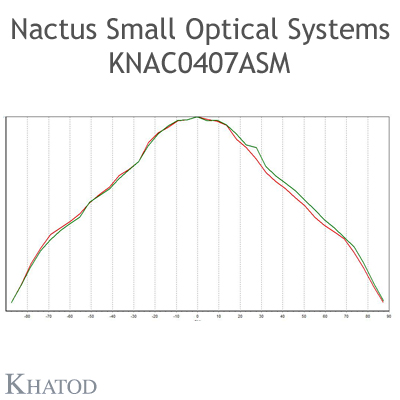 Nactus SMALL Optical System with 4 Lenses - Module dimensions: 50,00mm x 50,00mm - Lens pitch: 25,40 mm - IESNA TYPE V
