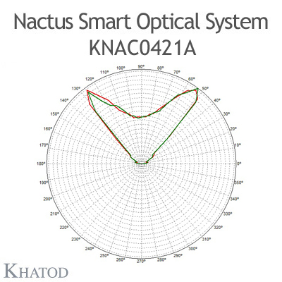 Nactus SMART Optical System with 4 Lenses - Module dimensions: 55,88mm x 55,88mm - Lens pitch: 27,94 mm - IESNA Type VS