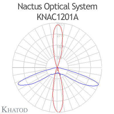 Nactus Optical System with 12 Lenses - Module dimensions: 178,0mm x 81,28mm (the DS version does not hold the pocket on one side for the cable entrance, the sides are flat) - IESNA Type I