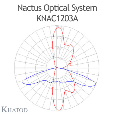 Nactus Optical System with 12 Lenses - Module dimensions: 178,0mm x 81,28mm (the DS version does not hold the pocket on one side for the cable entrance, the sides are flat) - IESNA Type III