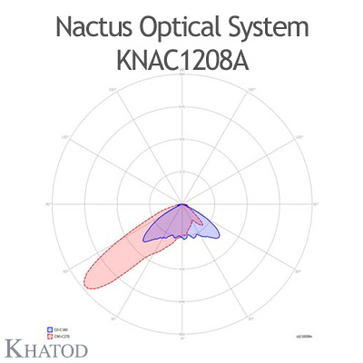 Nactus Optical System with 12 Lenses - Module dimensions: 178,0mm x 81,28mm (the DS version does not hold the pocket on one side for the cable entrance, the sides are flat)