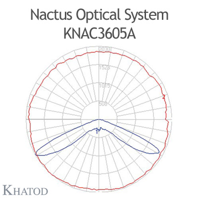 Nactus Optical System with 36 Lenses - Module dimensions: 178,00mm x 195,68mm (with pocket, the cable entrance service is provided by a pocket on one side of the panel) - IESNA Type V