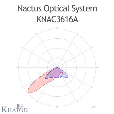 Nactus Optical System with 36 Lenses - Module dimensions: 178,00mm x 195,68mm (with pocket, the cable entrance service is provided by a pocket on one side of the panel)
