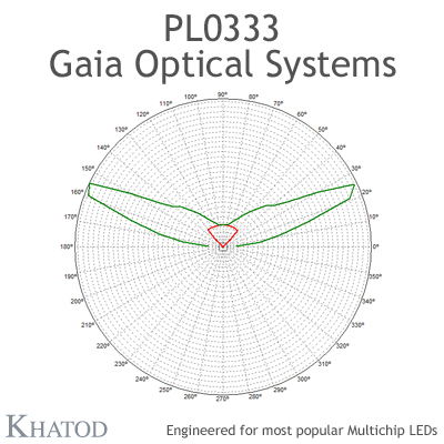 GAIA Optical Systems for Multichip LEDs; Module dimensions: 195,74mm x 50,82mm side, 15,00mm height - IESNA Type I