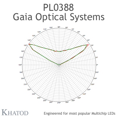 GAIA Optical Systems for Multichip LEDs; Module dimensions: 195,74mm x 50,82mm side, 13,00mm height - 120° Square
