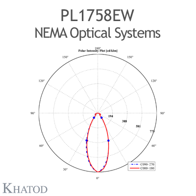 NEMA Optical Systems for Power LEDs; Module dimensions: 110mm x 120mm side, 9,51mm height - NEMA 5