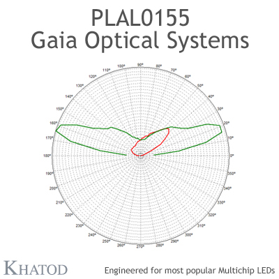 GAIA Optical Systems for Multichip LEDs; Module dimensions: 49,96mm x 49,96mm side, 15,31mm height - IESNA Type III