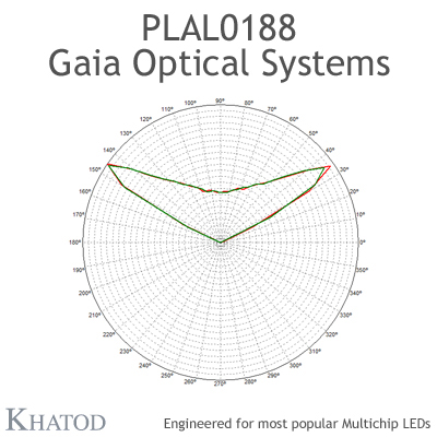 GAIA Optical Systems for Multichip LEDs; Module dimensions: 49,96mm x 49,96mm side, 13,00mm height - 120° Square