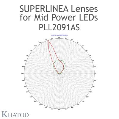 PLL2091AS SuperLinea Lenses - Asymmetric Beam - 20° FWHM @ Max Candela 20°