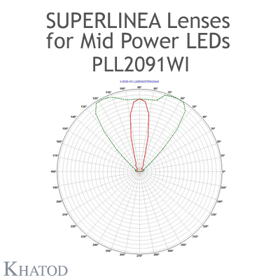 PLL2091WI SuperLinea Lenses - Medium Beam - 30° FWHM