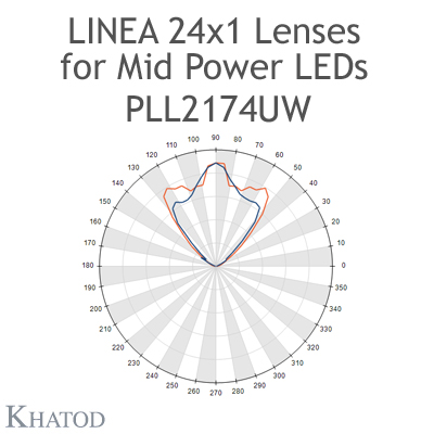 PLL2174UW Linea 24x1 Lenses - 90° FWHM Ultra Wide Beam