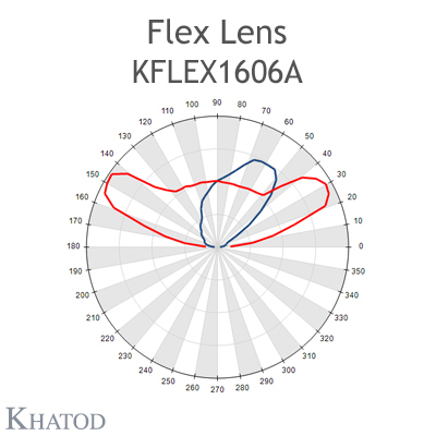 Kflex Optical System with 16 Lenses - Module dimensions: 49.50mm x 49.50mm - 2.45mm height - UNI EN 13201 - Type ME Narrow Street