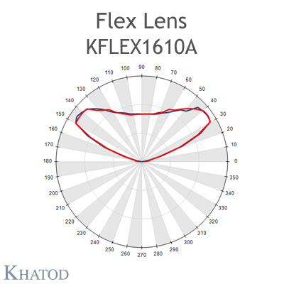 Kflex Optical System with 16 Lenses - Module dimensions: 49.50mm x 49.50mm - 4.75mm height - IESNA Type V