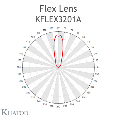 Kflex Optical System with 32 Lenses - Module dimensions: 49.50mm x 100.30mm - 6.60mm height - Rotosymmetrical 30° FWHM