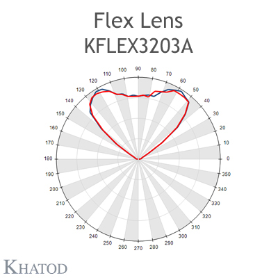 Kflex Optical System with 32 Lenses - Module dimensions: 49.50mm x 100.30mm - 5.75mm height - Square Beam 100° FWHM