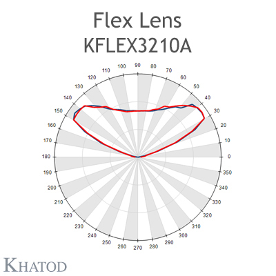 Kflex Optical System with 32 Lenses - Module dimensions: 49.50mm x 100.30mm - 4.75mm height - IESNA Type V