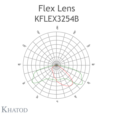 Kflex Optical System with 32 Lenses - Module dimensions: 49.50mm x 100.30mm - 6.20mm height - ECE M Class