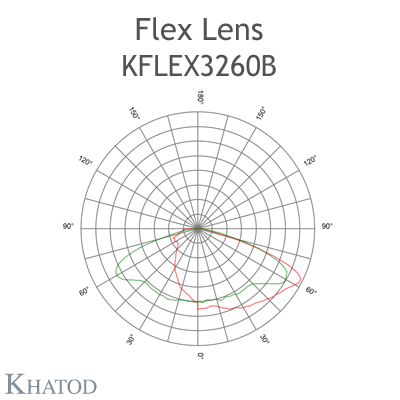 Kflex Optical System with 32 Lenses - Module dimensions: 49.50mm x 100.30mm - 4.95mm height - Vertical Asymmetric Beam