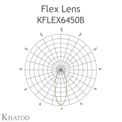 Kflex Optical System with 64 Lenses - Module dimensions: 49.50mm x 201.90mm - 6.60mm height - Symmetric Beam 40° FWHM