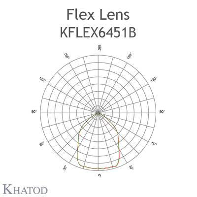 Kflex Optical System with 64 Lenses - Module dimensions: 49.50mm x 201.90mm - 4.35mm height - Symmetric Beam 90° FWHM