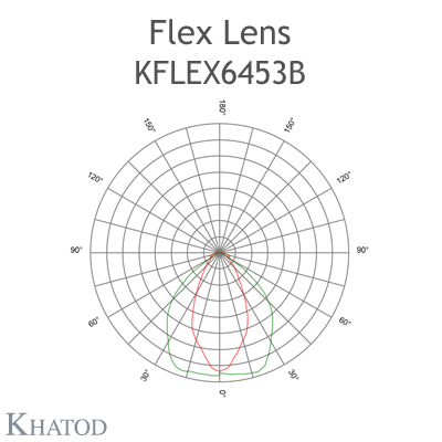 Kflex Optical System with 64 Lenses - Module dimensions: 49.50mm x 201.90mm - 5.75mm height - Elliptical Beam 55°x95° FWHM