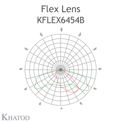 Kflex Optical System with 64 Lenses - Module dimensions: 49.50mm x 201.90mm - 6.20mm height - ECE M Class