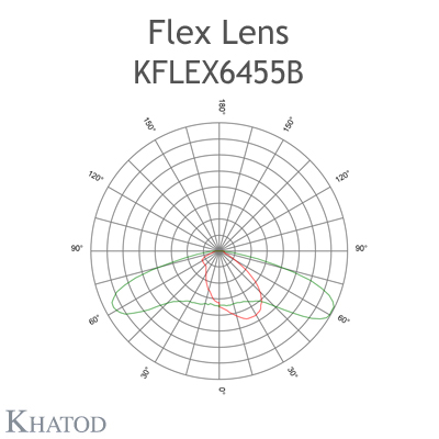 Kflex Optical System with 64 Lenses - Module dimensions: 49.50mm x 201.90mm - 4.60mm height - ECE M Class